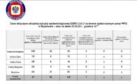 Aktualna sytuacja epidemiologiczna w Powiecie Myszkowskim 23.04.2020, godz. 14.00